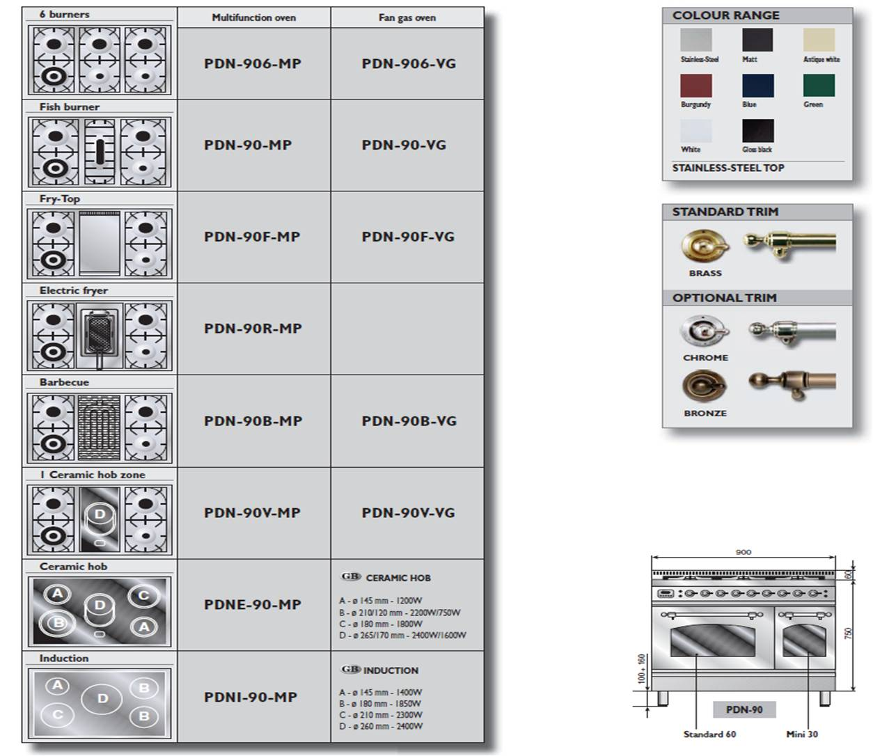 Pianos de cuisson Professional Plus, finition Nostalgie, 2 fours   1 x 60 cm  multifonction ou gaz ventilé, 1 four électrique 30 cm 92a27c3947fd