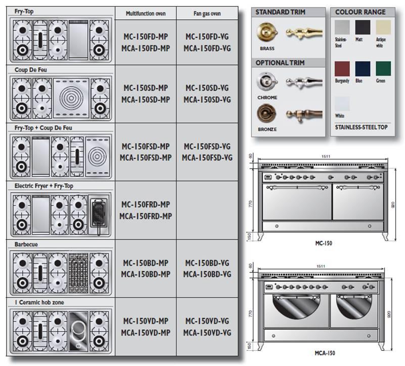 Pianos de cuisson Majestic, finition Country, 2 fours   1 x 90 cm  multifonction ou gaz ventilé, 1 four multifonction 60 cm. Entablement,  coloris et finition ... 5d3aef3cbefd