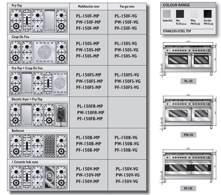 Pianos de cuisson Professional Plus, finition Hi Tech 2 fours   1 x 90 cm  multifonction ou gaz ventilé, 1 four multifonction 60 cm 0054d8b51979